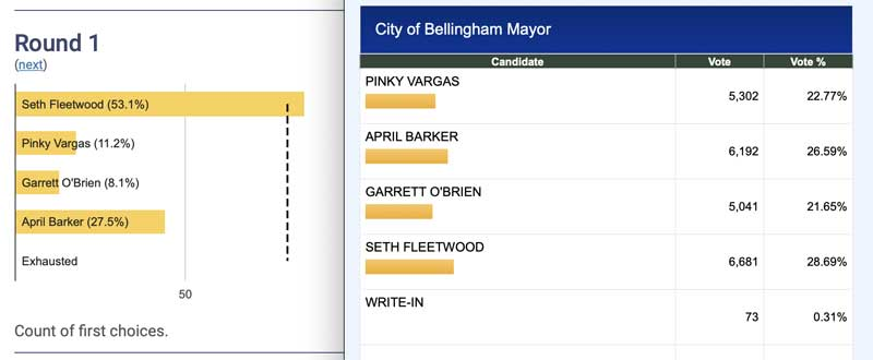 Rank Choice Vote on left and Primary Election result on right.