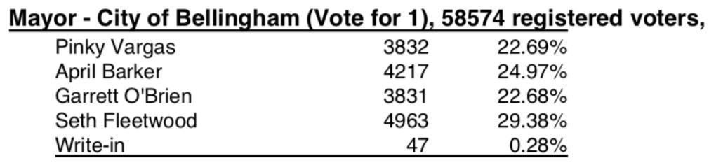 Bellingham Mayor results