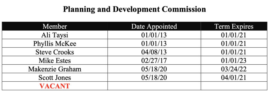 Three appointments expire Jan 1, 2021